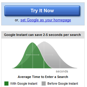 Screenshot of average time to enter a search graphic